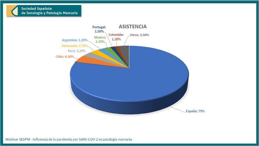 SESPM online Inflluencia pandemia por SARS-COV-2 en manejo patologia mamaria - Webinar paises