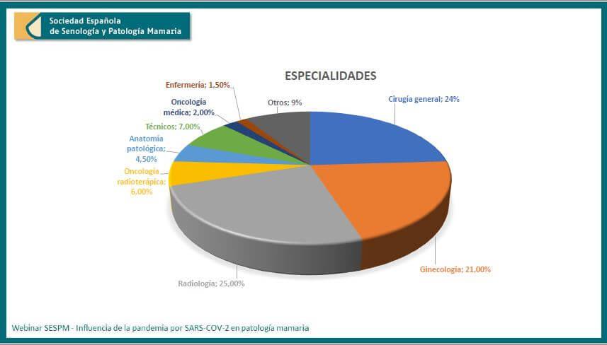Webinar SESPM online Inflluencia pandemia por SARS-COV-2 en manejo patologia mamaria especialidades